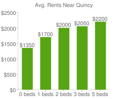 Graph of average rent prices for Quincy