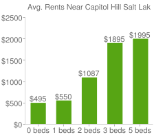 Graph of average rent prices for Capitol Hill Salt Lake City