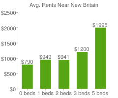 Graph of average rent prices for New Britain