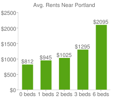 Graph of average rent prices for Portland