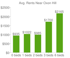 Graph of average rent prices for Oxon Hill
