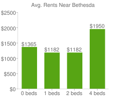 Graph of average rent prices for Bethesda
