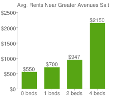 Graph of average rent prices for Greater Avenues Salt Lake City