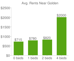 Graph of average rent prices for Golden