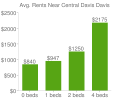 Graph of average rent prices for Central Davis Davis