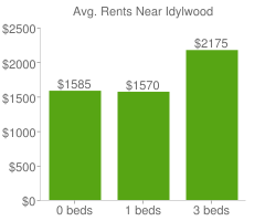 Graph of average rent prices for Idylwood