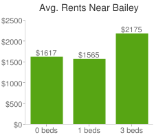 Graph of average rent prices for Bailey