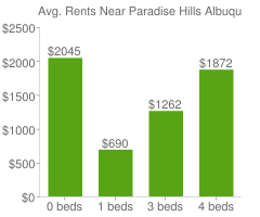 Graph of average rent prices for Paradise Hills Albuquerque