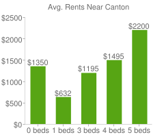 Graph of average rent prices for Canton