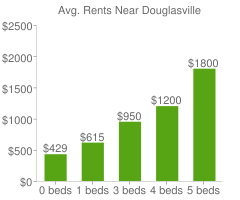 Graph of average rent prices for Douglasville