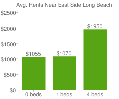 Graph of average rent prices for East Side Long Beach