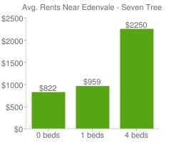 Graph of average rent prices for Edenvale - Seven Trees San Jose