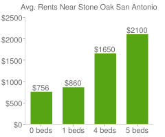 Graph of average rent prices for Stone Oak San Antonio