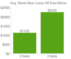 Graph of average rent prices for Lowry Hill East Minneapolis