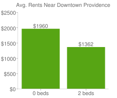 Graph of average rent prices for Downtown Providence
