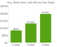 Graph of average rent prices for Lake Murray San Diego