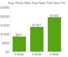 Graph of average rent prices for East New York New York