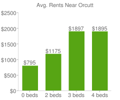 Graph of average rent prices for Orcutt