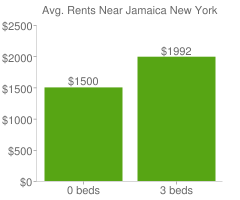 Graph of average rent prices for Jamaica New York