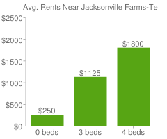 Graph of average rent prices for Jacksonville Farms-Terrace Jacksonville