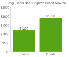 Graph of average rent prices for Brighton Beach New York
