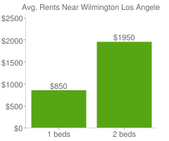 Graph of average rent prices for Wilmington Los Angeles