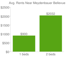 Graph of average rent prices for Meydenbauer Bellevue