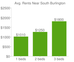 Graph of average rent prices for South Burlington