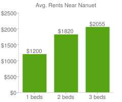 Graph of average rent prices for Nanuet