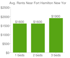 Graph of average rent prices for Fort Hamilton New York