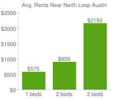 Graph of average rent prices for North Loop Austin
