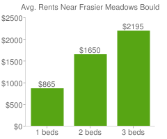 Graph of average rent prices for Frasier Meadows Boulder