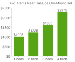 Graph of average rent prices for Casa de Oro-Mount Helix