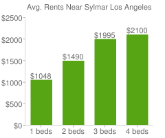 Graph of average rent prices for Sylmar Los Angeles