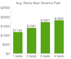 Graph of average rent prices for Severna Park