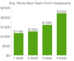 Graph of average rent prices for Nash-Finch Headquarters