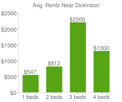 Graph of average rent prices for Dickinson