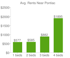 Graph of average rent prices for Pontiac