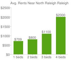 Graph of average rent prices for North Raleigh Raleigh