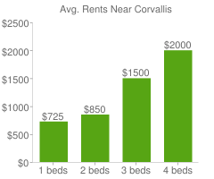 Graph of average rent prices for Corvallis