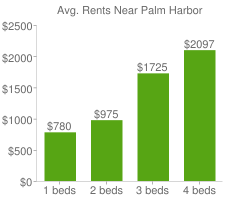 Graph of average rent prices for Palm Harbor