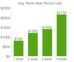 Graph of average rent prices for Round Lake