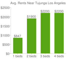 Graph of average rent prices for Tujunga Los Angeles