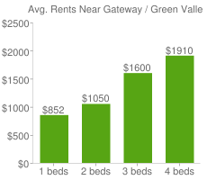 Graph of average rent prices for Gateway / Green Valley Ranch Denver