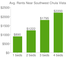 Graph of average rent prices for Southwest Chula Vista