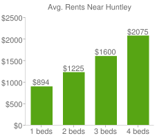 Graph of average rent prices for Huntley