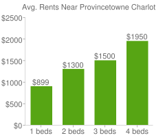 Graph of average rent prices for Provincetowne Charlotte