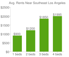 Graph of average rent prices for Southeast Los Angeles Los Angeles