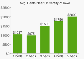 Graph of average rent prices for University of Iowa