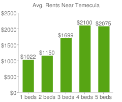 Graph of average rent prices for Temecula